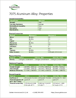 7075 Aluminum: Get to Know its Properties and Uses - Gabrian