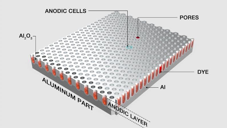 How aluminum anodization works
