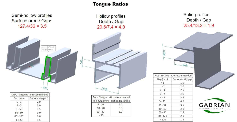 Tongue ratio calculations