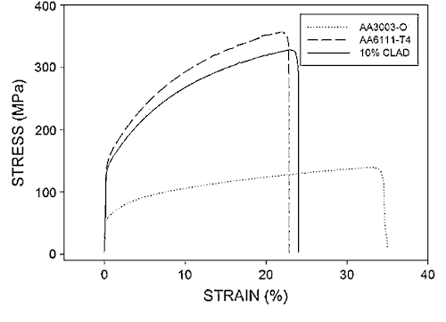 The stress-strain curves for AA3003/AA6111/AA3003 and the monolithic components of the clad package.